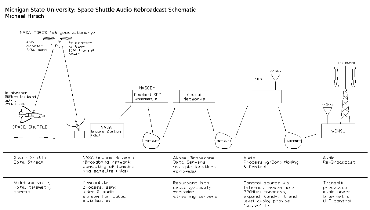 Radio broadcast system diagram.