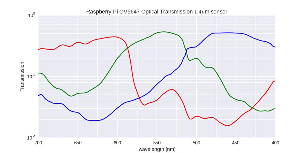 Raspberry Pi OV5647 camera spectral response