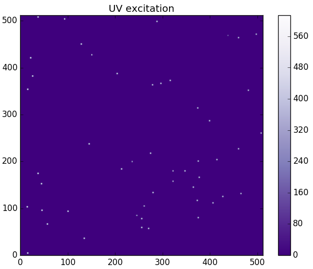 Static Cytometer simulation of UV stimulation with malaria samples