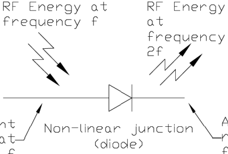 harmonic radar diode