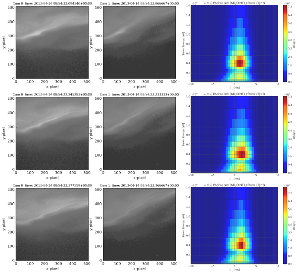 3x3 figure showing auroral raw images and estimated science quantity